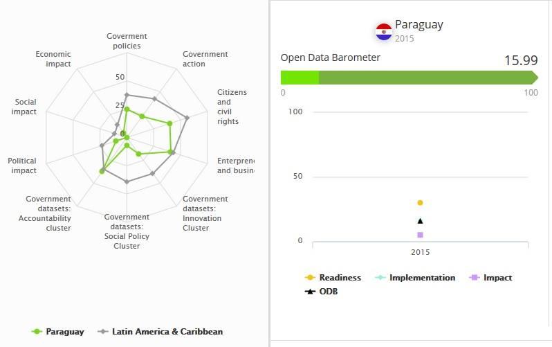 Paraguay en el Open Data Barometer – Open Knowledge Paraguay
